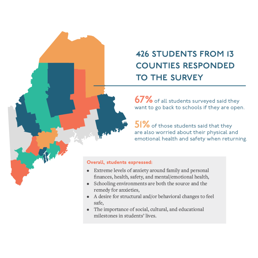 426 students from 13 counties responded to the survey. 67% of all students surveyed said they want to go back to schools if they are open. 51% of those students said that they are also worried about their physical and emotional health and safety when returning. Overall, students expressed extreme levels of anxiety around family and personal finances, health, and safety, and mental/emotional health; schooling environments are both the source and the remedy for anxieties; a desire for structural and/or behavioral changes to feel safe; and the importance of social, cultural, and educational milestones in students lives.